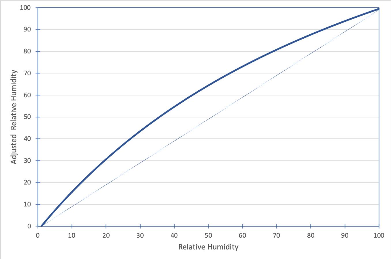 A line graph representing the Relative Humidity adjustment formula